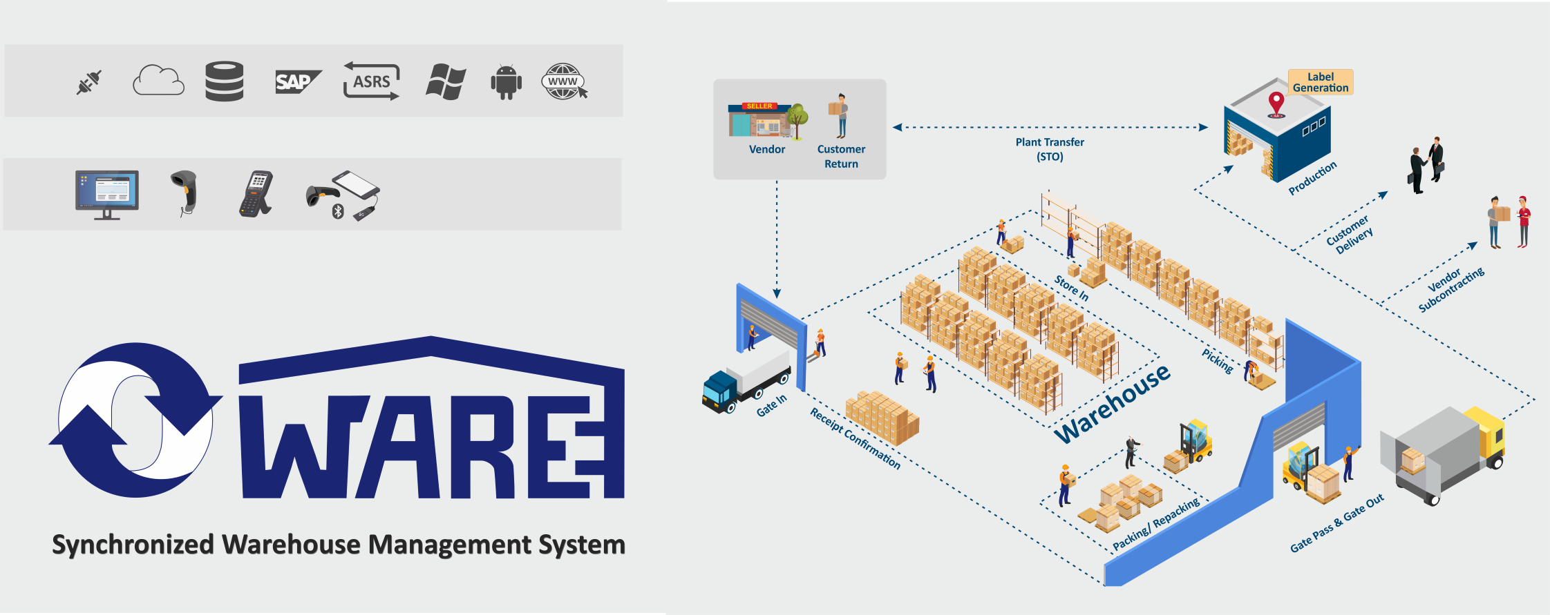 OWare-Warehouse Management System